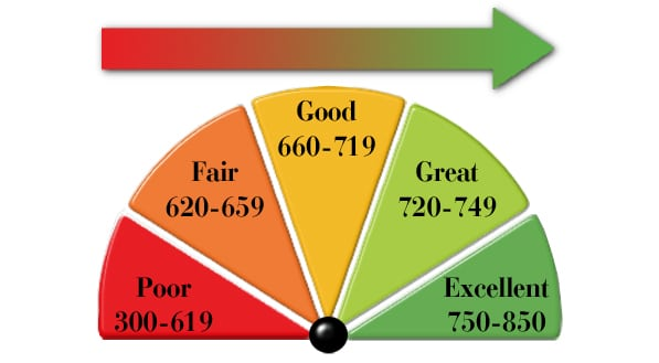 Keeping High Credit Score in Retirement